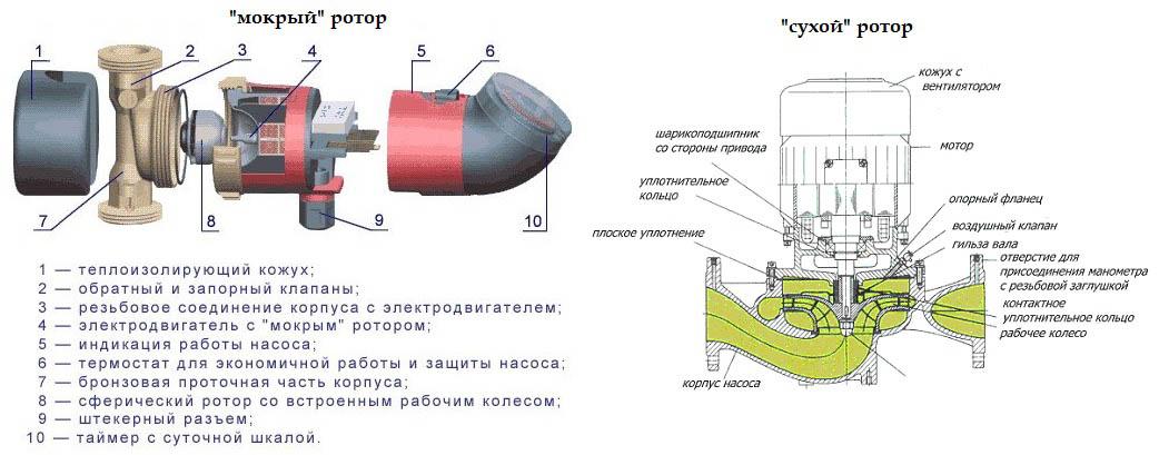 Насосные устройства с мокрым и сухим ротором